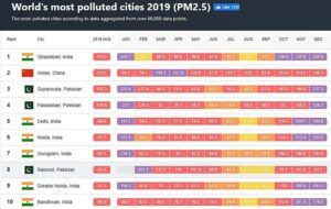 World's most polluted cities 2019